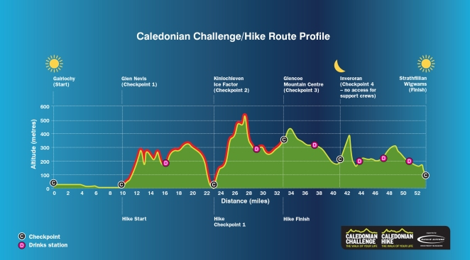 Caledonian Challenge route profile