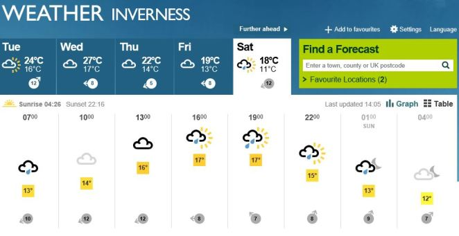 Inverness Weather Source: BBC Weather